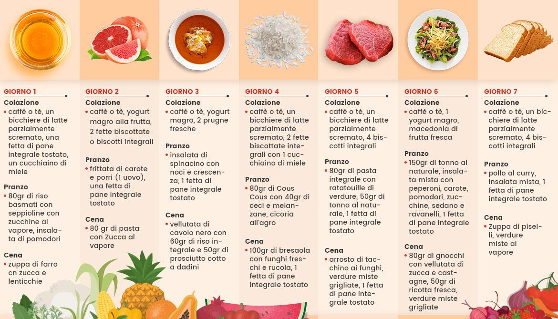 infografica dieta 7 giorni su come fare dieta d'autunno cosa mangiare
