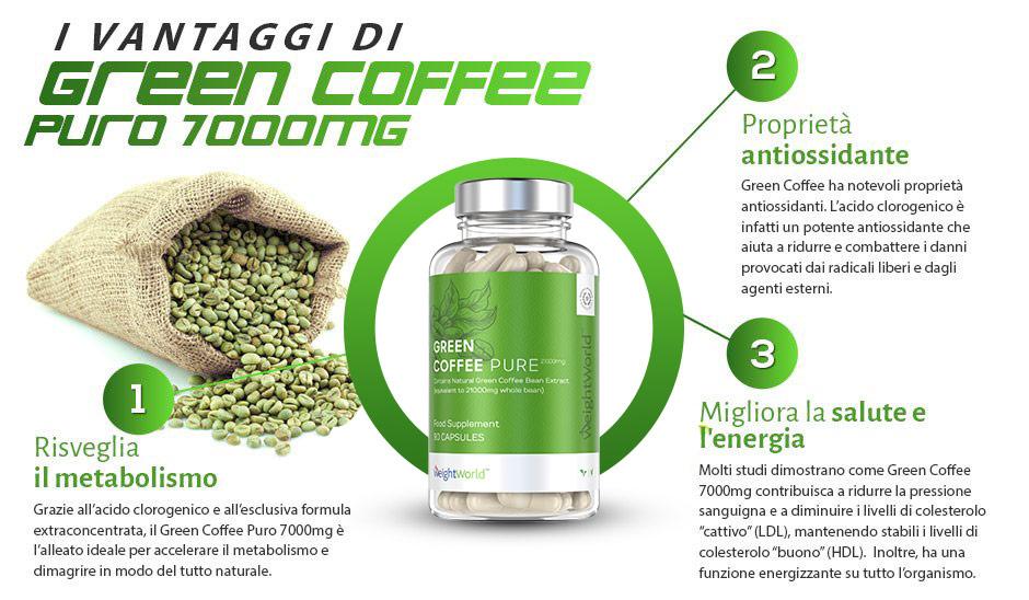 infografica green coffee caffè verde dimagrante extra concentrato