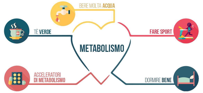 infografica su come accelerare il metabolismo bere acqua tisane e infusi