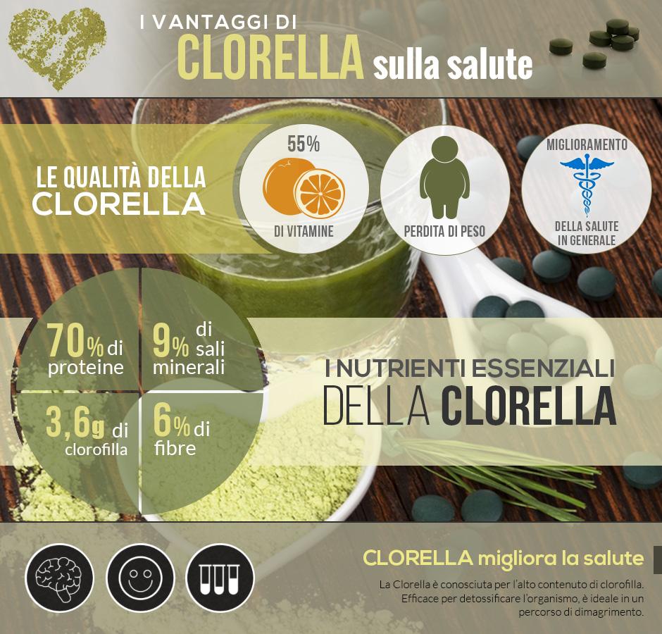 grafica benefici di alga clorella pura biologica proteica aminoacidi naturali