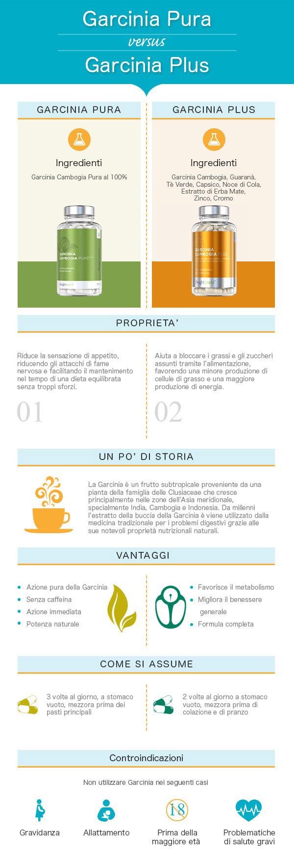 infografica garcinia cambogia plus e pure capsule controllo fame nervosa gestione peso