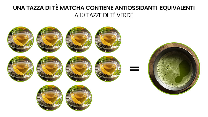 infografica tazze di te matcha verde grafica antiossidanti