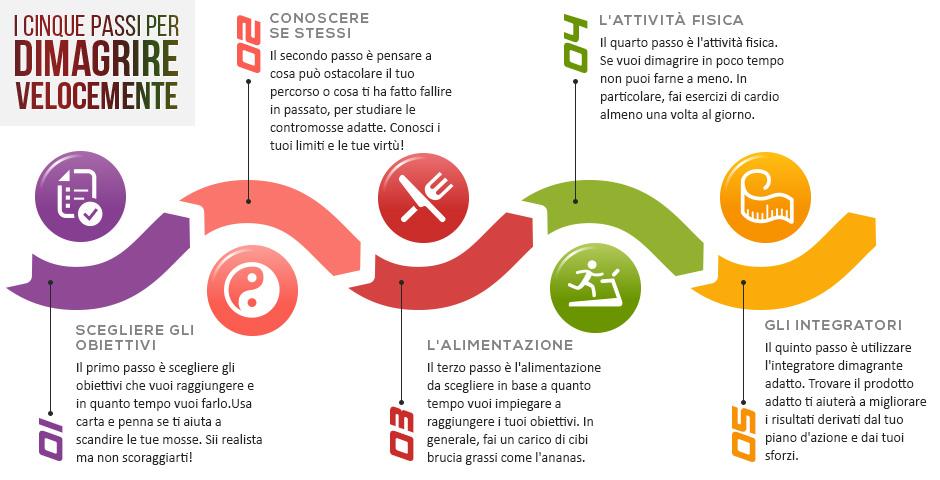 grafica che spiega come perdere peso con attività sportiva e integratori dimagranti