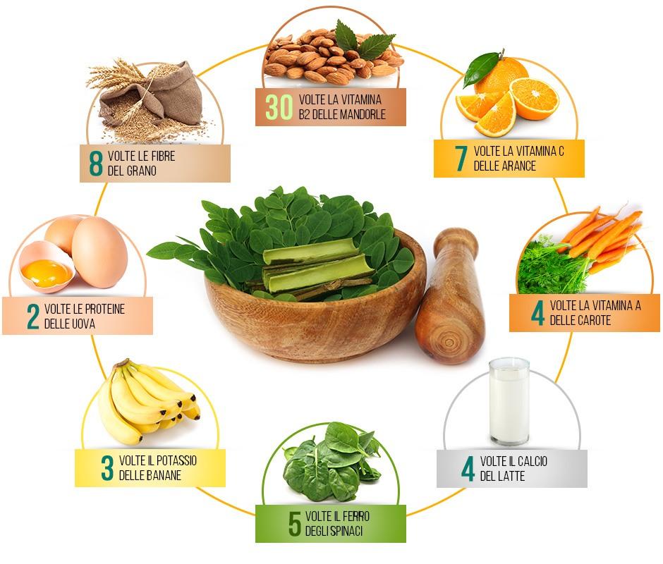 proprietà della moringa comparate ad altra frutta e verdura